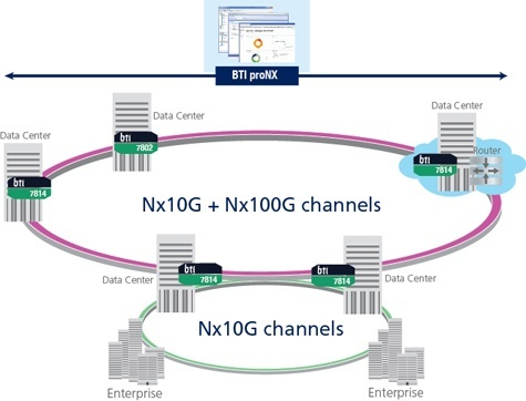 new technology for packet transport networks Leading dwdm and cwdm solutions for optical transport network, for transport of 10g 40g and 100g data, storage, voice and video applications, over dark fiber and wdm networks.