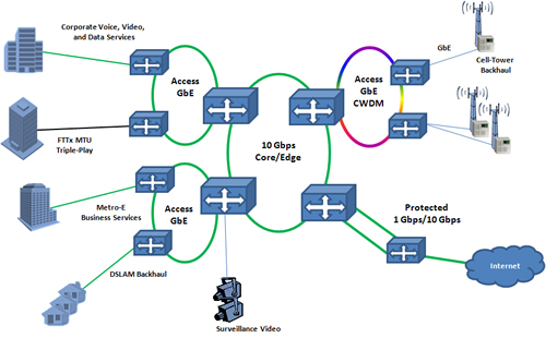 carrier ethernet for Gigabit Transport Services