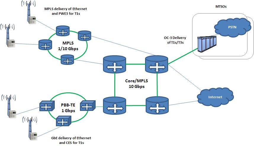 carrier ethernet for wireless backhaul