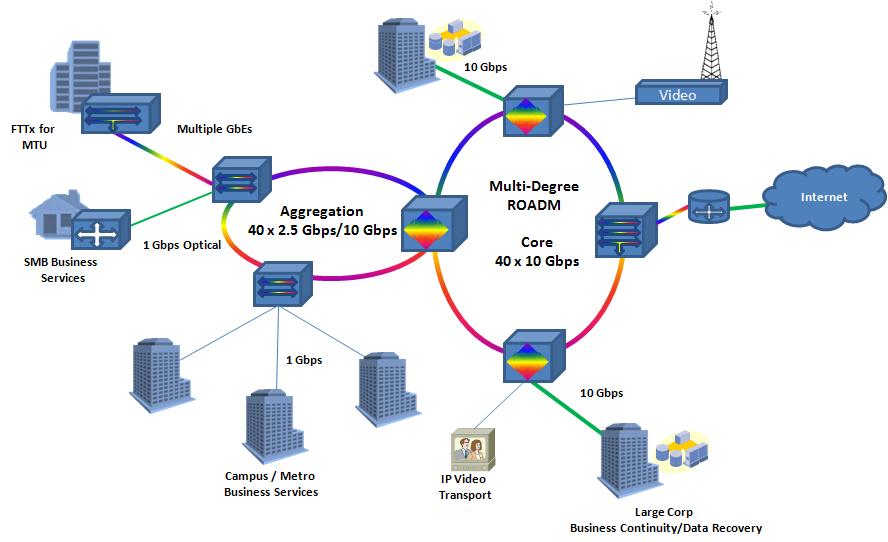 dwdm and roadms gigabit transport services